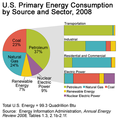 mholleman licensed for noncommercial use only green car reading – Electrical Pie Chart